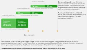 Льготный период кредитования по кредитной карте Сбербанка